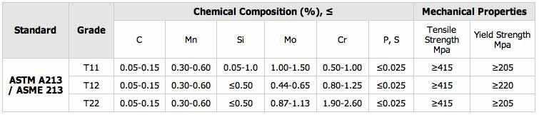 THÉP ỐNG LÒ HƠI ASTM A213 / ASME 213
