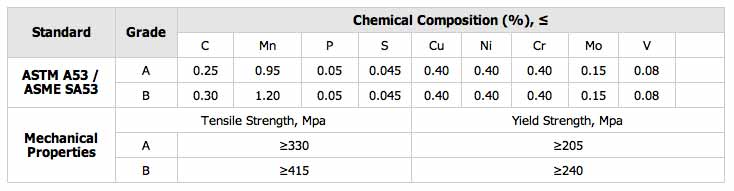 THÉP ỐNG ASTM A53 / ASME SA53 ĐEN VÀ DIP MẠ KẼM NÓNG